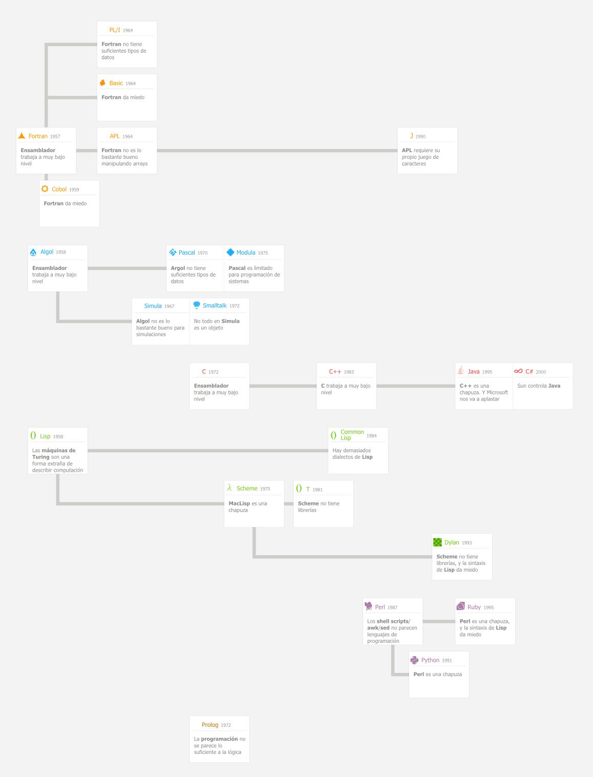 lenguajes-programacion-razones